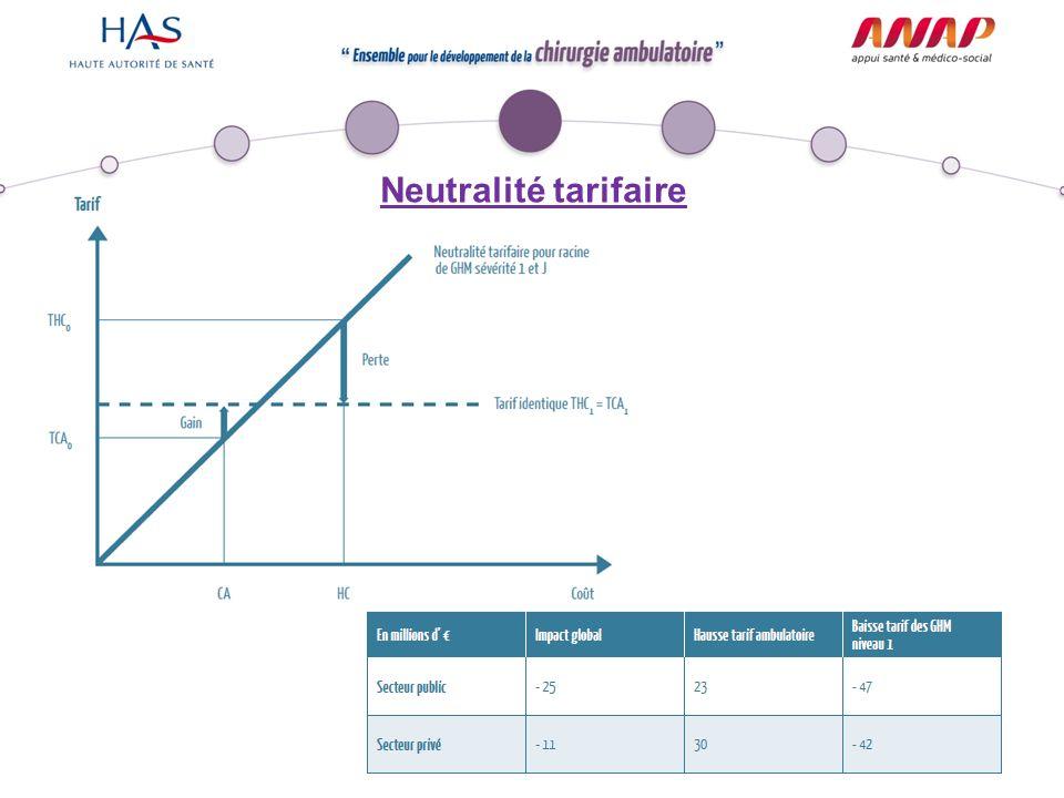 Neutralité tarifaire