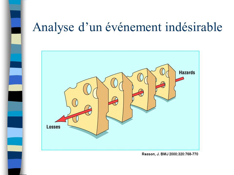 Analyse dun événement indésirable Reason, J. BMJ 2000;320:768-770