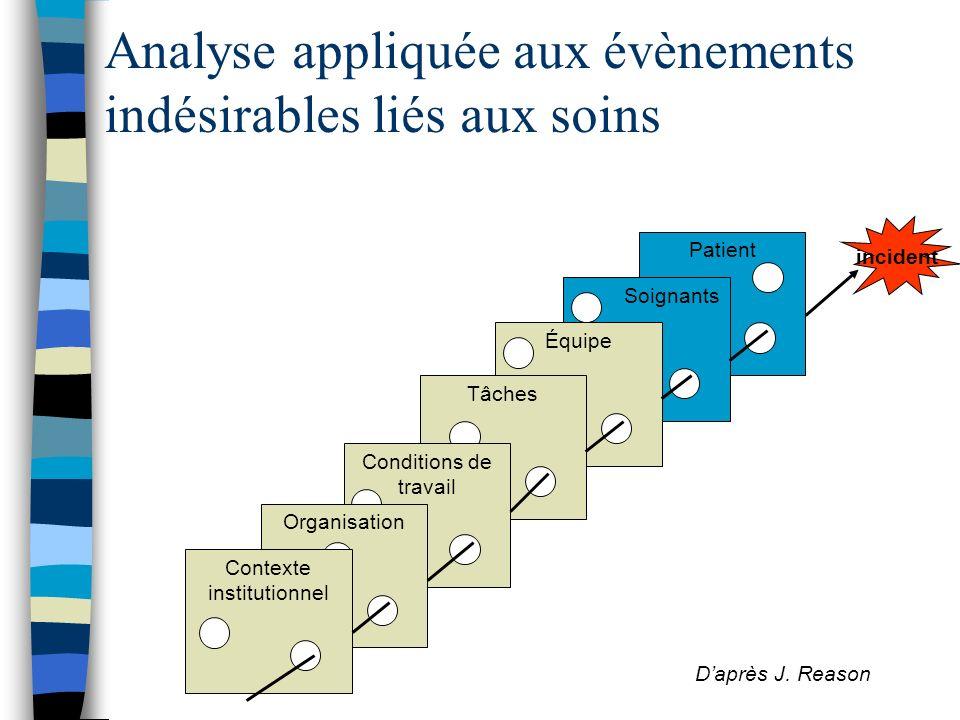 PatientSoignantsÉquipeTâchesConditions de travail OrganisationContexte institutionnel incident Analyse appliquée aux évènements indésirables liés aux