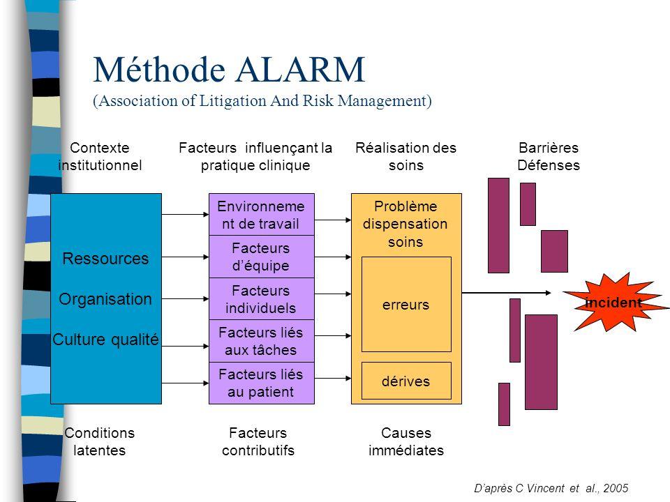 Méthode ALARM (Association of Litigation And Risk Management) Conditions latentes Facteurs contributifs Causes immédiates Contexte institutionnel Fact
