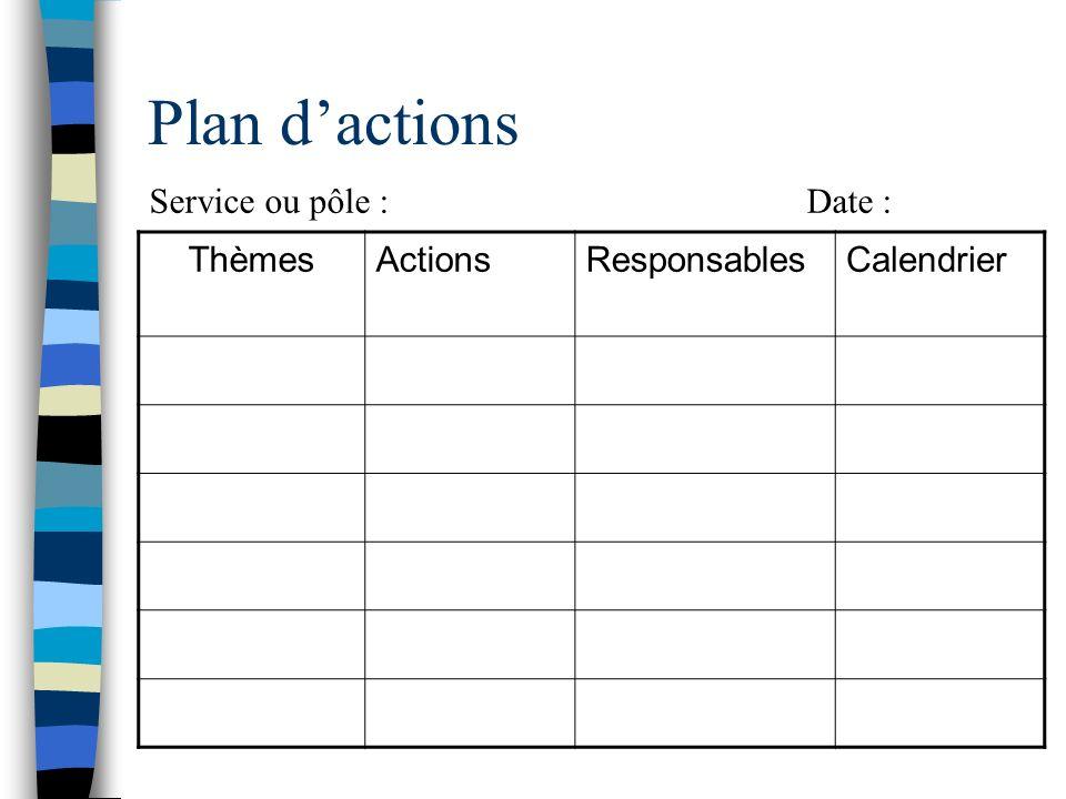 Plan dactions ThèmesActionsResponsablesCalendrier Service ou pôle : Date :