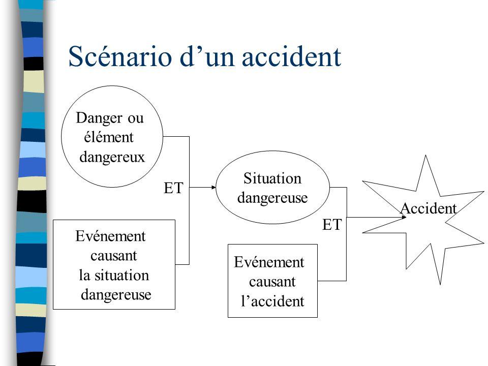 Scénario dun accident Danger ou élément dangereux Evénement causant la situation dangereuse Situation dangereuse Evénement causant laccident Accident