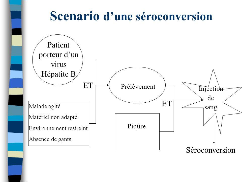 Scenario dune séroconversion ET Patient porteur dun virus Hépatite B Malade agité Matériel non adapté Environnement restreint Absence de gants Prélève