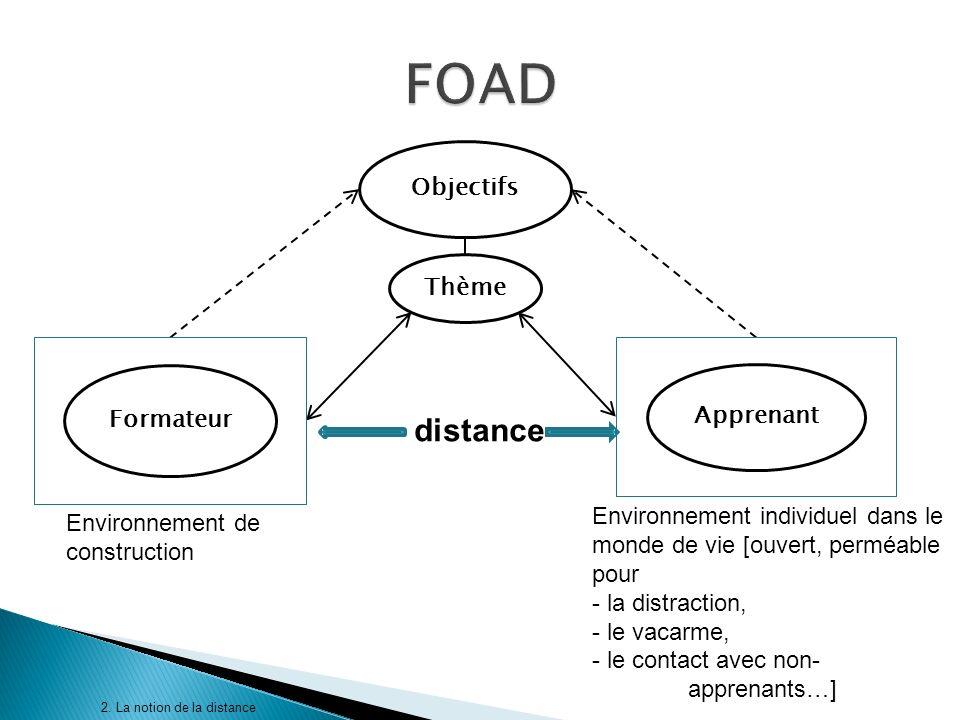 2. La notion de la distance Objectifs Thème Formateur Apprenant Environnement de construction Environnement individuel dans le monde de vie [ouvert, p