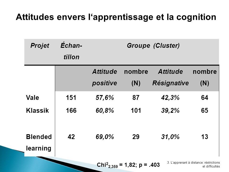 3. L'apprenant à distance: réstrictions et difficultés Attitudes envers lapprentissage et la cognition Projet Échan- tillon Groupe (Cluster) Attitude
