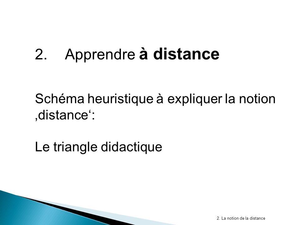 2.Apprendre à distance Schéma heuristique à expliquer la notion distance: Le triangle didactique 2.