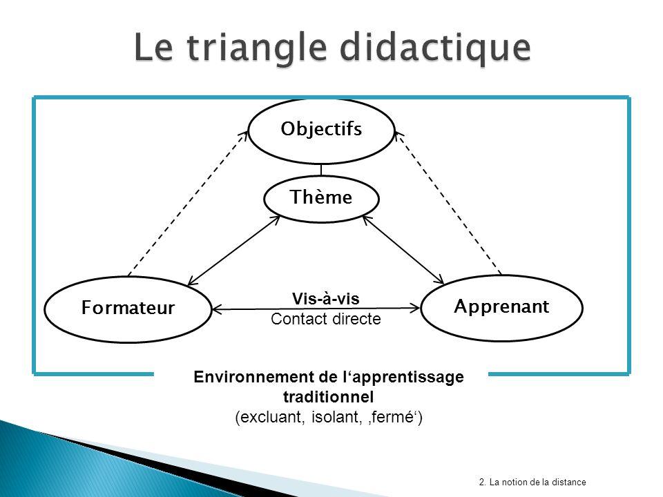 Objectifs Formateur Apprenant Thème Environnement de lapprentissage traditionnel (excluant, isolant, fermé) Vis-à-vis Contact directe