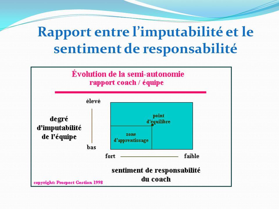 Rapport entre limputabilité et le sentiment de responsabilité