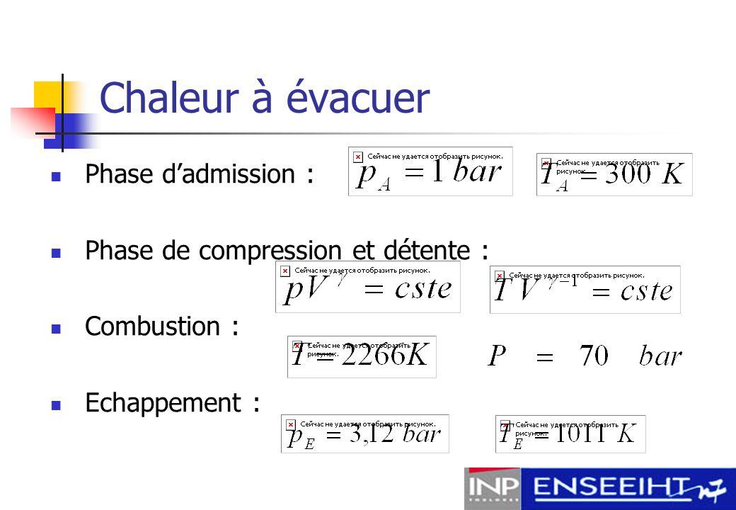 Formule de Woschni : Environ ¼ de la puissance produite par le piston