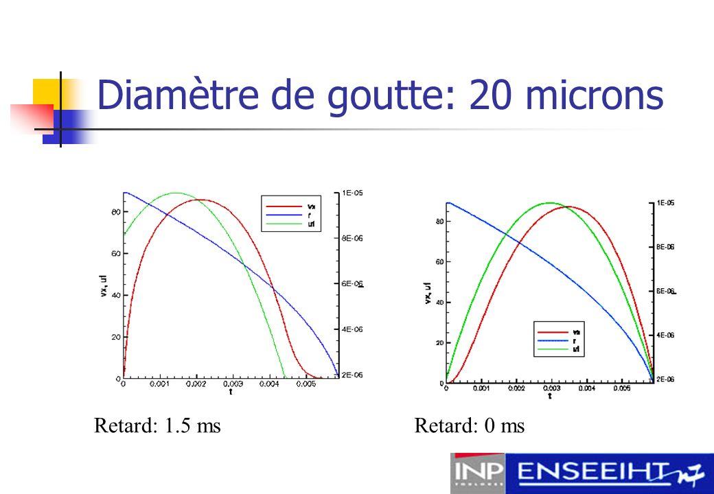 Diamètre de goutte : 20 microns Retard: 3 ms Vaporisation pas totalement terminé