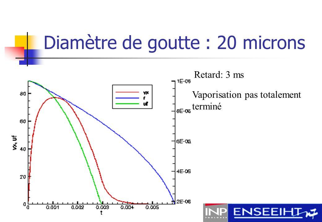 Schéma dinjection vaporisation = 5.8 ms Retard: 1ms injection = 5.5 ms