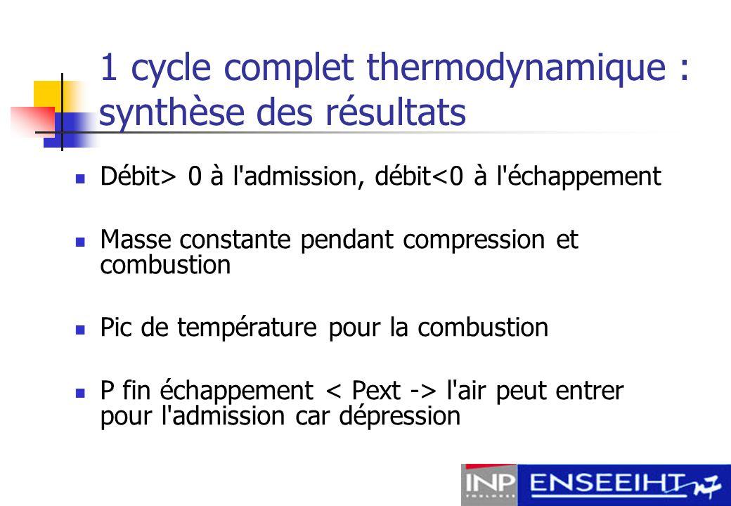 10 cycles successifs : géométrie