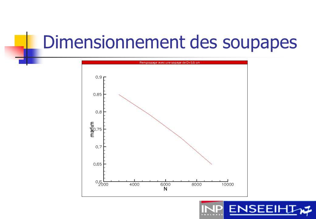 Tests de plusieurs soupapes Optimisation pour : Soupapes plus grandes Soupapes d échappement plus petites que celles d admission, plutôt que le contraire 3000 tpm5000 tpm7000 tpm9000 tpm 1 soupape D=3.5 cm 0.8490.7910.7250.649 1 soupape D=5.0 cm 0.8620.8120.7830.762 2 soupapes D=3.3 cm 0.8590.8100.7800.755 2 soupapes D=3.5 cm 0.8600.8120.7830.761 Admiss 2 x D=3.5cm Echap.