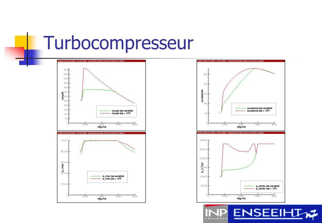 Combustion Carburants Vitesse de flamme Modélisation analytique Modélisation numérique (2 approches) : cas laminaire cas turbulent Etude des dissociations