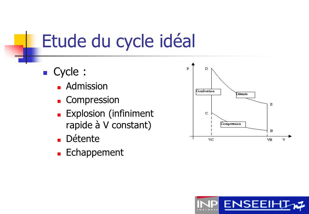 Mise en équations Rendement : Travail : Pression efficace (Imep) : Pression maximale : Consommation :