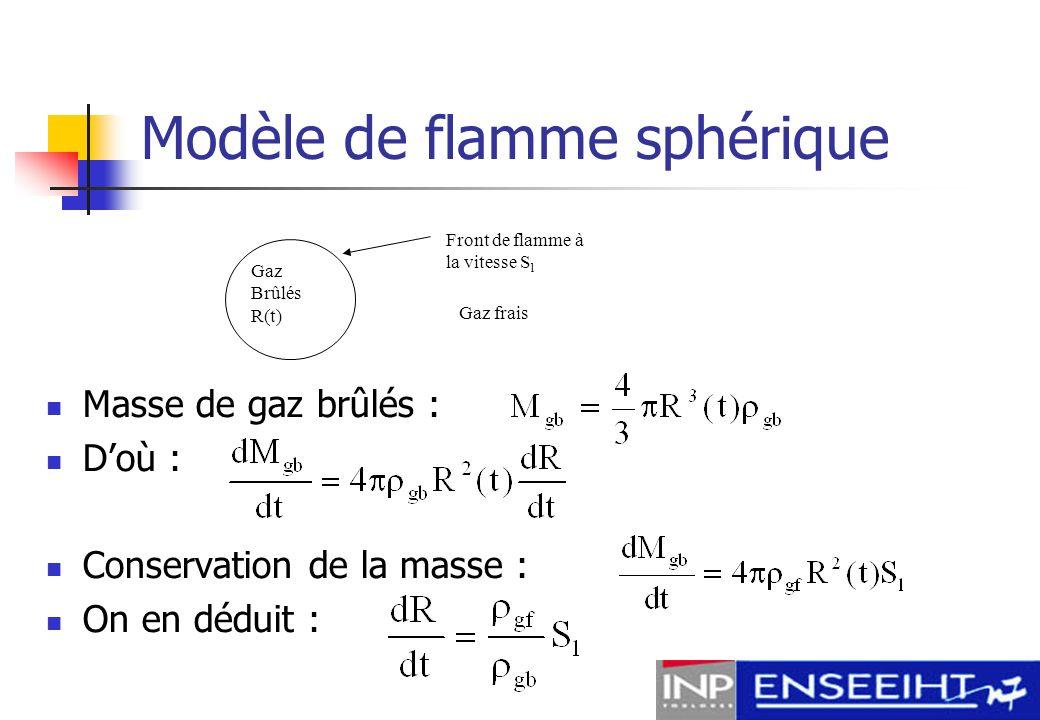 Modèle de flamme sphérique En prenant une vitesse laminaire de 1 m/s, on obtient un temps de combustion de 22 ms ce qui correspond à peu près à deux tours et demi de vilebrequin pour notre régime nominal de 6000tr/min.