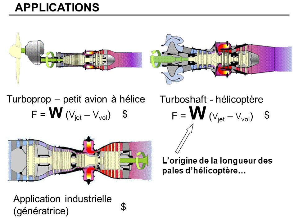 Turbofan Avion civil APPLICATIONS F = W (V jet – V vol ) $$ $$$ Turbojet Avion militaire