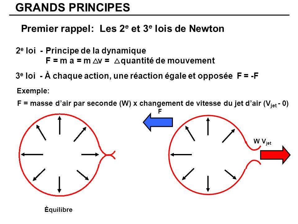 Premier rappel: Les 2 e et 3 e lois de Newton F = masse dair par seconde (W) x changement de vitesse du jet dair (V jet - 0) W V jet F 3 e loi - À chaque action, une réaction égale et opposée F = -F 2 e loi -Principe de la dynamique F = m a = m v = quantité de mouvement GRANDS PRINCIPES Exemple: Équilibre