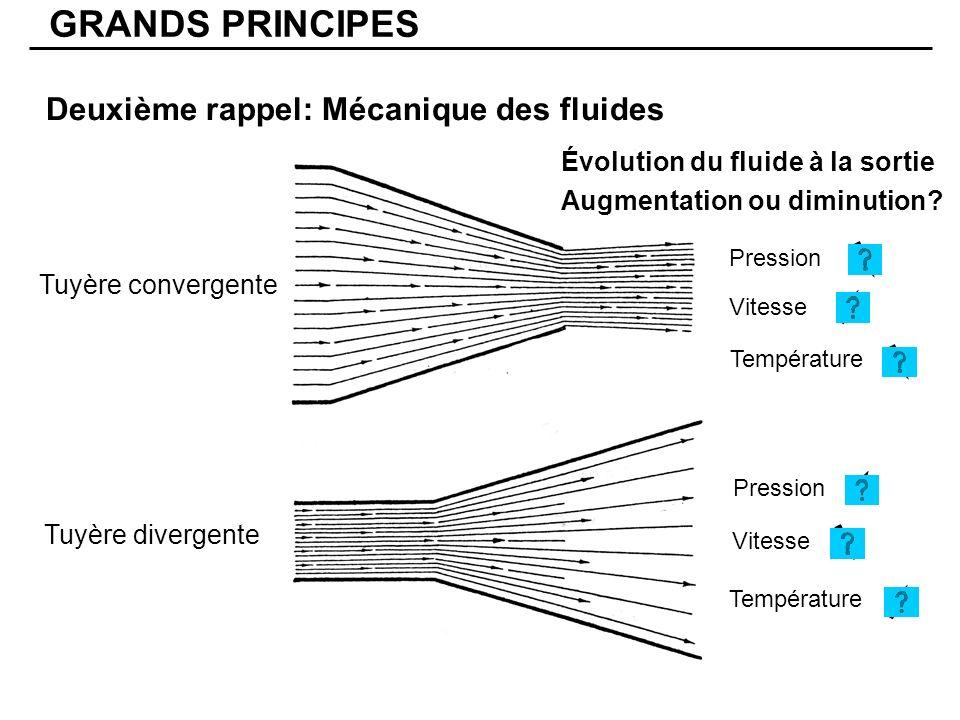 Deuxième rappel: Mécanique des fluides GRANDS PRINCIPES Tuyère divergente Tuyère convergente Pression Vitesse Pression Vitesse Température Évolution du fluide à la sortie Augmentation ou diminution?