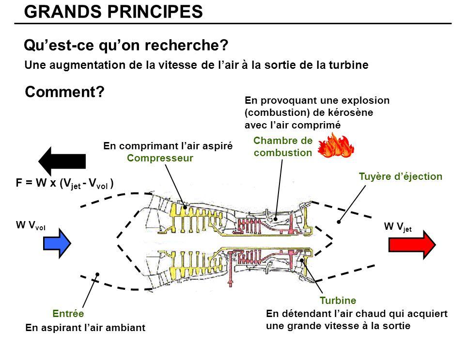 Deuxième rappel: Mécanique des fluides GRANDS PRINCIPES Tuyère divergente Tuyère convergente Pression Vitesse Pression Vitesse Température Évolution du fluide à la sortie Augmentation ou diminution