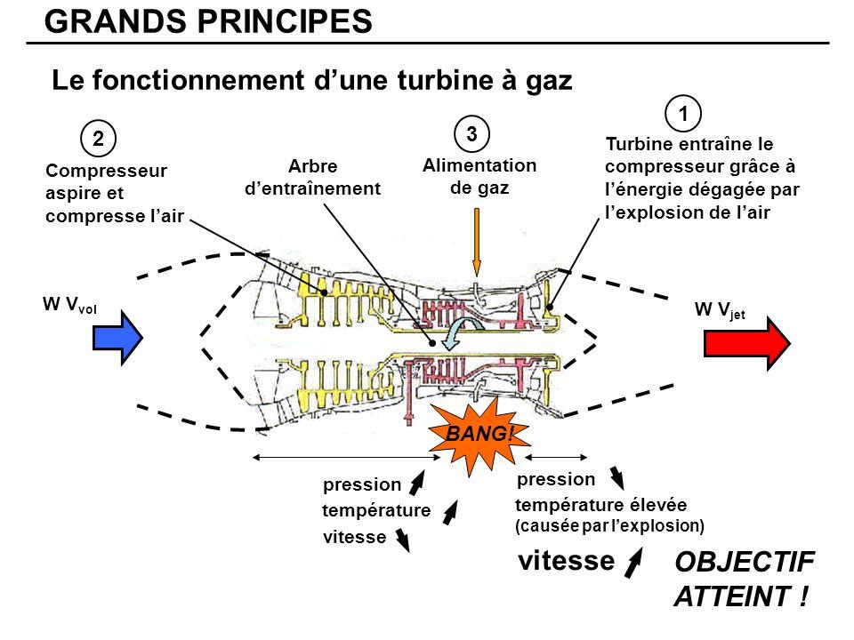 GRANDS PRINCIPES Le fonctionnement dune turbine à gaz W V vol W V jet vitesse pression température élevée (causée par lexplosion) pression température vitesse Turbine entraîne le compresseur grâce à lénergie dégagée par lexplosion de lair 1 Arbre dentraînement Compresseur aspire et compresse lair 2 BANG.