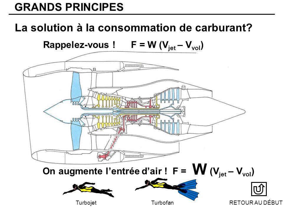 La solution à la consommation de carburant.Turbojet Turbofan GRANDS PRINCIPES Rappelez-vous .