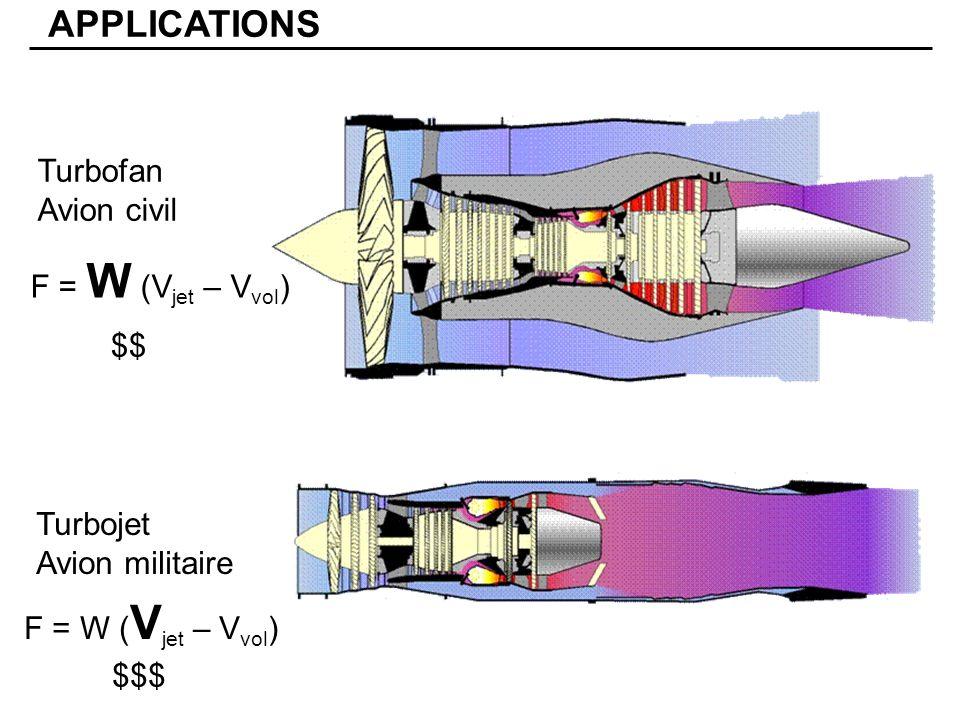 Turbofan Avion civil APPLICATIONS F = W (V jet – V vol ) $$ $$$ Turbojet Avion militaire
