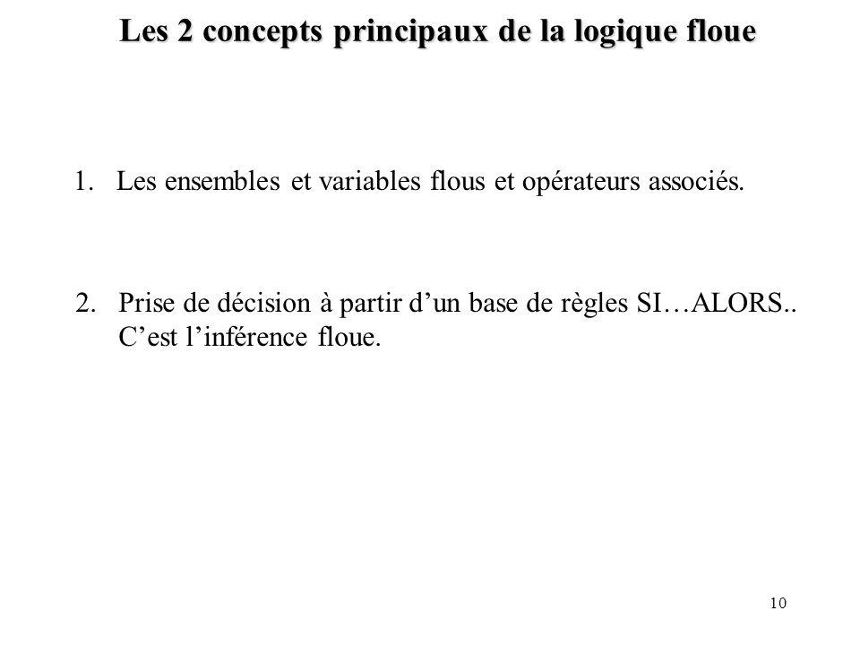 10 Les 2 concepts principaux de la logique floue 1.Les ensembles et variables flous et opérateurs associés. 2.Prise de décision à partir dun base de r