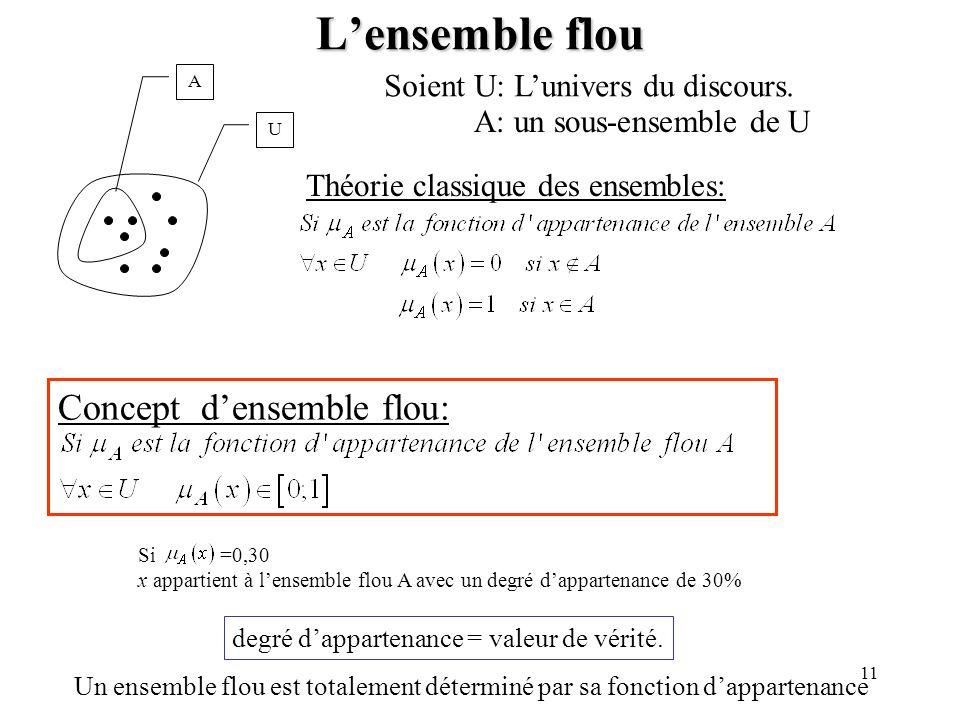 11 Lensemble flou A U Soient U: Lunivers du discours. A: un sous-ensemble de U Théorie classique des ensembles: Concept densemble flou: Si =0,30 x app
