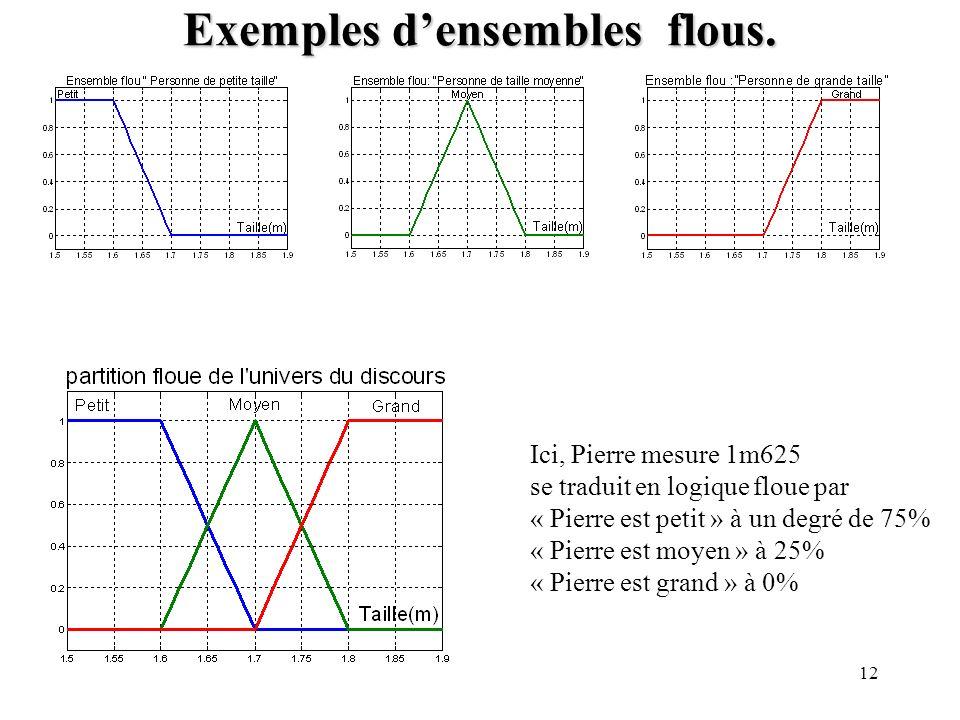 12 Exemples densembles flous. Ici, Pierre mesure 1m625 se traduit en logique floue par « Pierre est petit » à un degré de 75% « Pierre est moyen » à 2