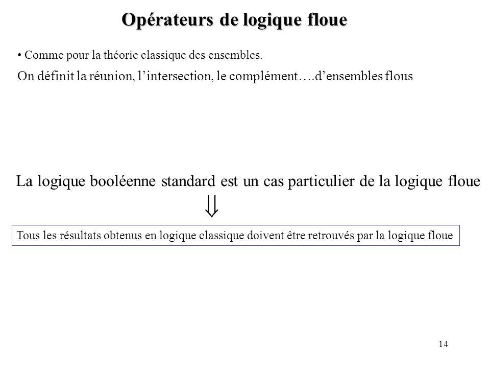 14 Opérateurs de logique floue Opérateurs de logique floue Comme pour la théorie classique des ensembles. On définit la réunion, lintersection, le com