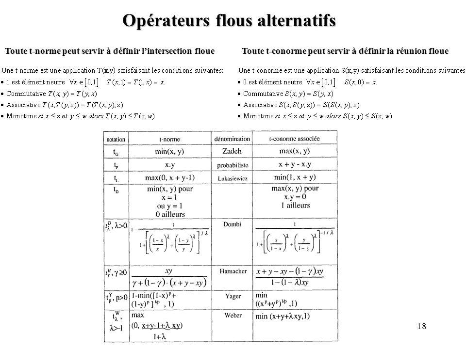 18 Opérateurs flous alternatifs Toute t-norme peut servir à définir lintersection floue Toute t-conorme peut servir à définir la réunion floue
