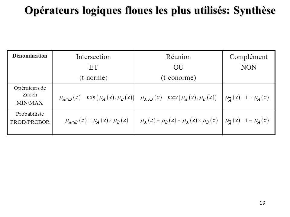 19 Opérateurs logiques floues les plus utilisés: Synthèse Dénomination Intersection ET (t-norme) Réunion OU (t-conorme) Complément NON Opérateurs de Z