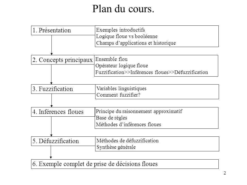 2 Plan du cours. 6. Exemple complet de prise de décisions floues 1. Présentation Exemples introductifs Logique floue vs booléenne Champs dapplications