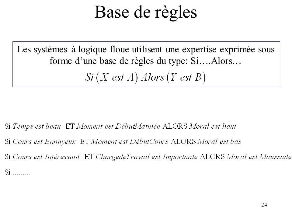 24 Base de règles Les systèmes à logique floue utilisent une expertise exprimée sous forme dune base de règles du type: Si….Alors…