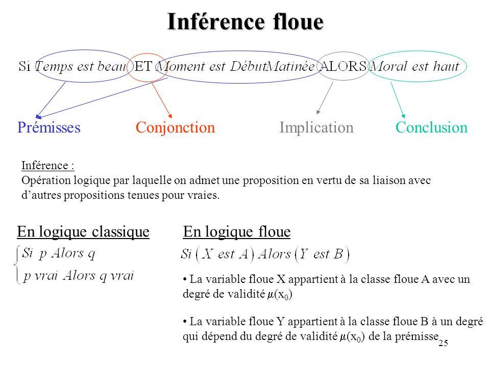 25 Inférence floue PrémissesConjonctionConclusion Inférence : Opération logique par laquelle on admet une proposition en vertu de sa liaison avec daut