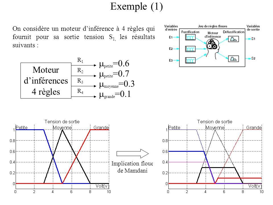 31 Exemple (1) Moteur dinférences 4 règles R1R1 R2R2 R3R3 R4R4 moyenne =0.3 petite =0.7 petite =0.6 grande =0.1 On considère un moteur dinférence à 4