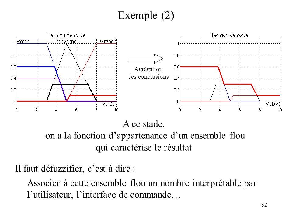 32 Exemple (2) Agrégation des conclusions A ce stade, on a la fonction dappartenance dun ensemble flou qui caractérise le résultat Associer à cette en