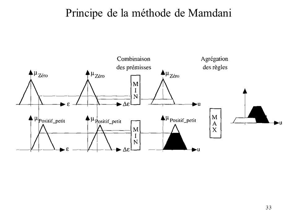 33 Principe de la méthode de Mamdani