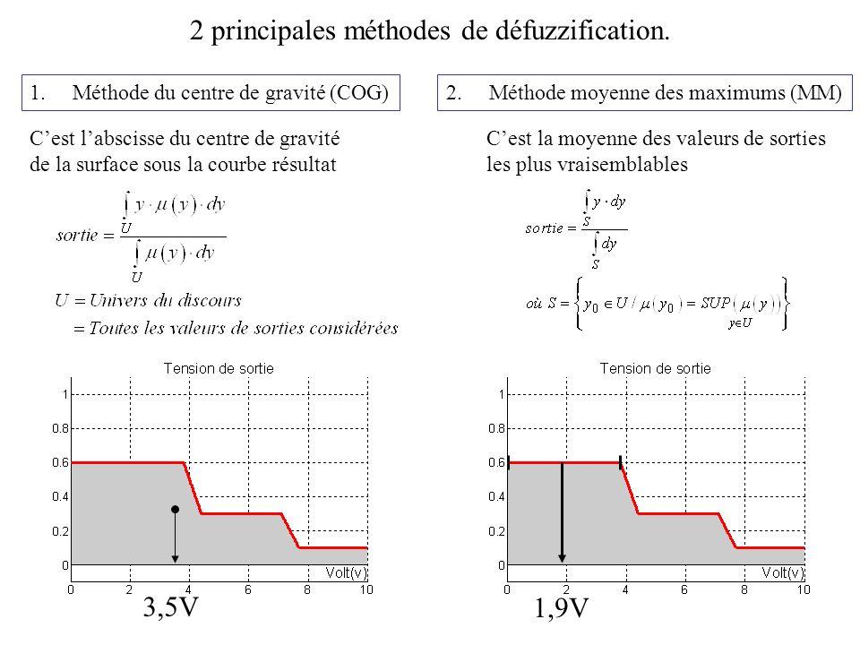 34 2 principales méthodes de défuzzification. 2.Méthode moyenne des maximums (MM)1.Méthode du centre de gravité (COG) Cest labscisse du centre de grav