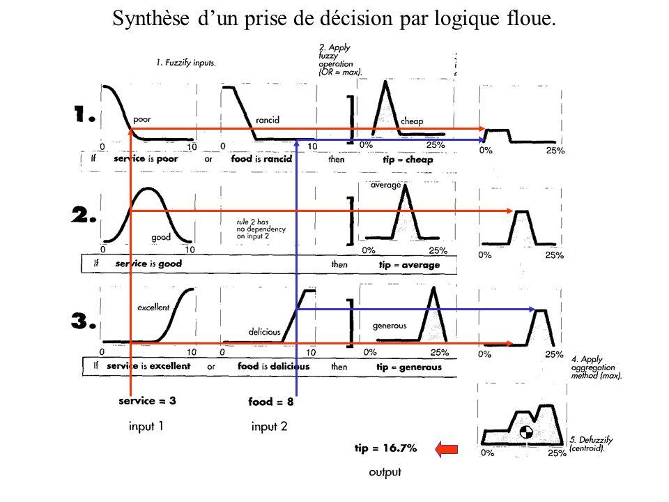 36 Synthèse dun prise de décision par logique floue.