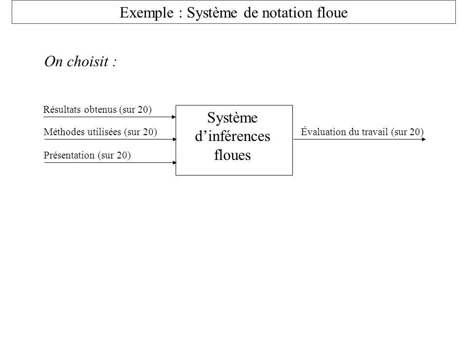 Exemple : Système de notation floue Système dinférences floues Résultats obtenus (sur 20) Méthodes utilisées (sur 20) Présentation (sur 20) Évaluation