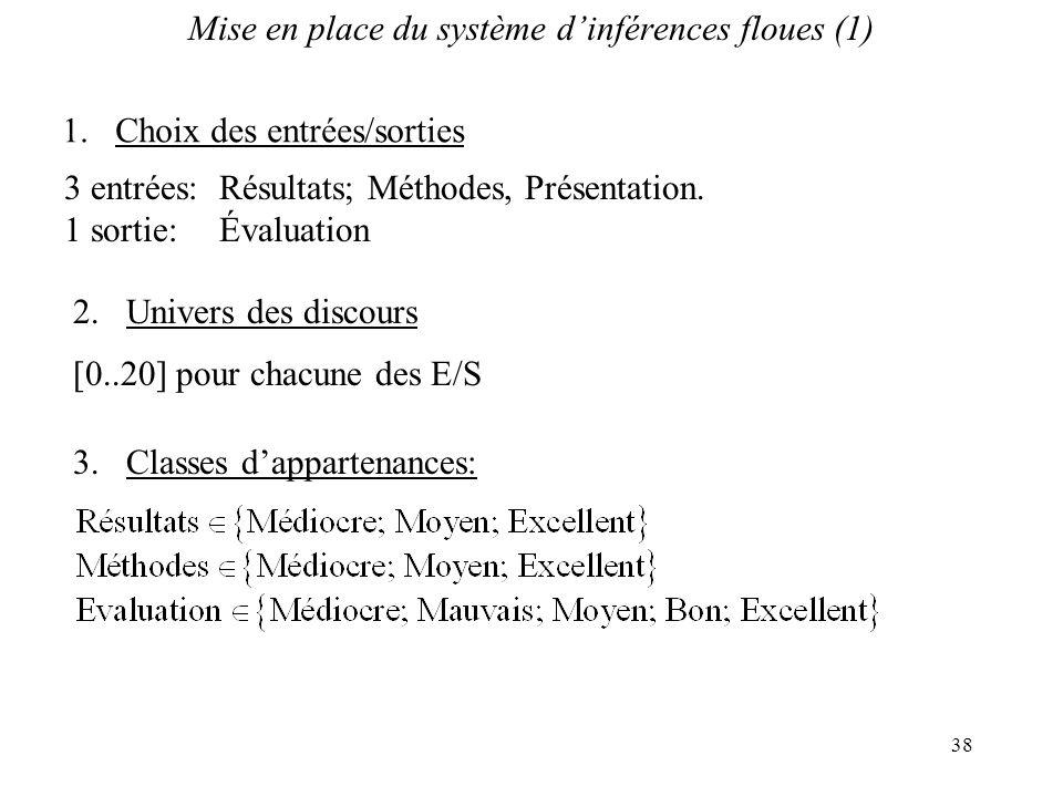 38 Mise en place du système dinférences floues (1) 3.Classes dappartenances: 3 entrées:Résultats; Méthodes, Présentation. 1 sortie:Évaluation 1.Choix
