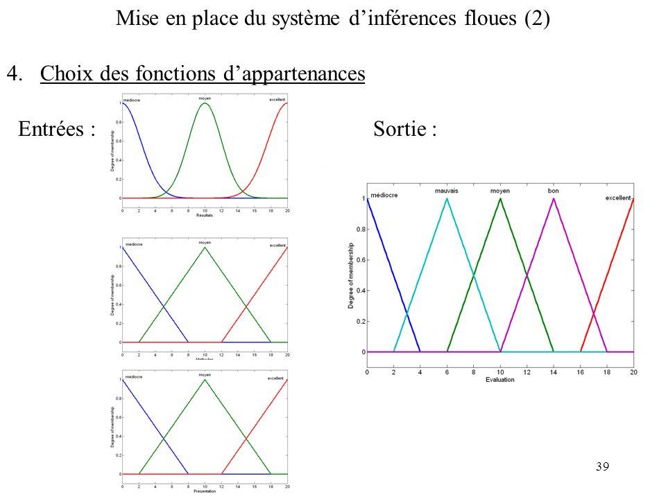 39 Mise en place du système dinférences floues (2) 4.Choix des fonctions dappartenancesEntrées :Sortie :