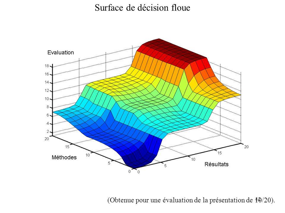 42 Surface de décision floue (Obtenue pour une évaluation de la présentation de 10/20).