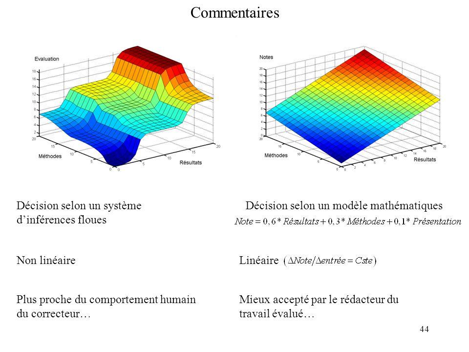 44 Commentaires Décision selon un système dinférences floues Décision selon un modèle mathématiques Non linéaireLinéaire Plus proche du comportement h