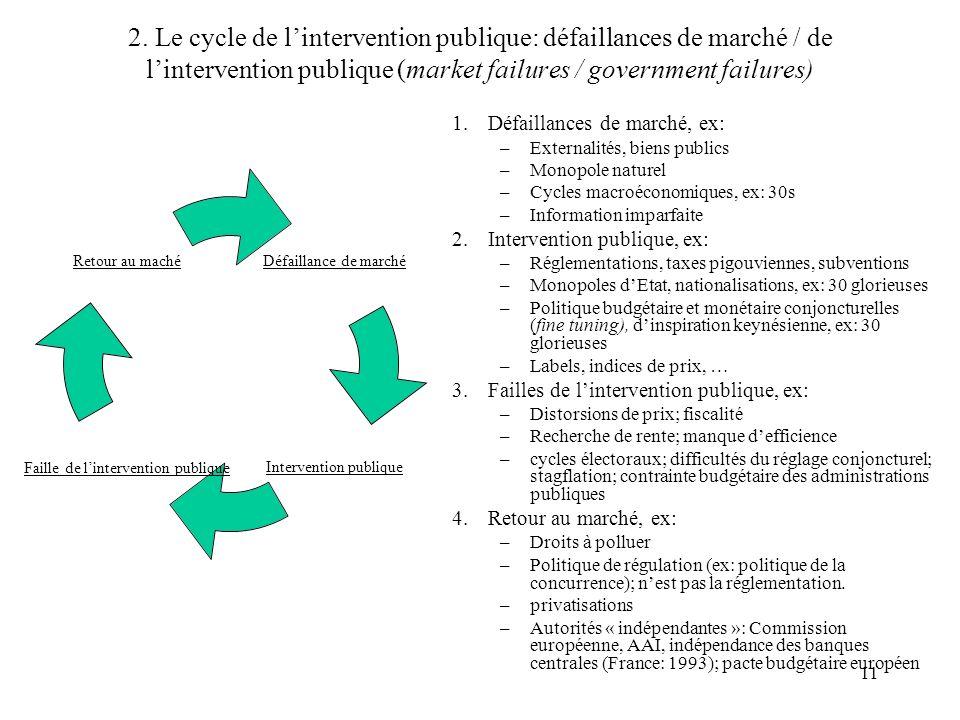 11 2. Le cycle de lintervention publique: défaillances de marché / de lintervention publique (market failures / government failures) 1.Défaillances de