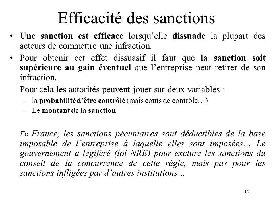 17 Efficacité des sanctions Une sanction est efficace lorsquelle dissuade la plupart des acteurs de commettre une infraction. Pour obtenir cet effet d