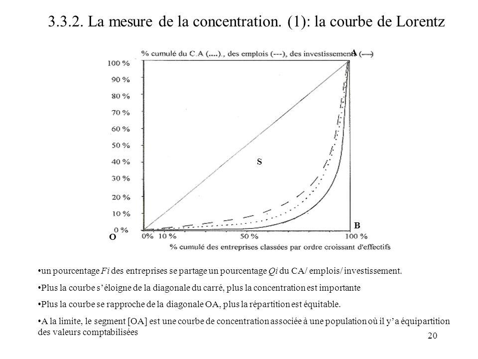 20 un pourcentage Fi des entreprises se partage un pourcentage Qi du CA/ emplois/ investissement. Plus la courbe séloigne de la diagonale du carré, pl