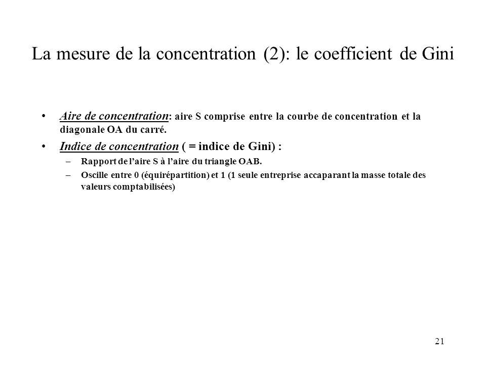21 La mesure de la concentration (2): le coefficient de Gini Aire de concentration : aire S comprise entre la courbe de concentration et la diagonale